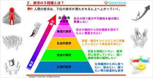 マズローの5段階